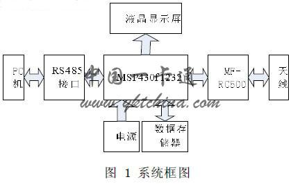 lcd驱动电路结构框图